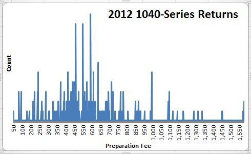 2012 Preparation Fees Histogram